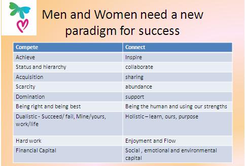female paradigm